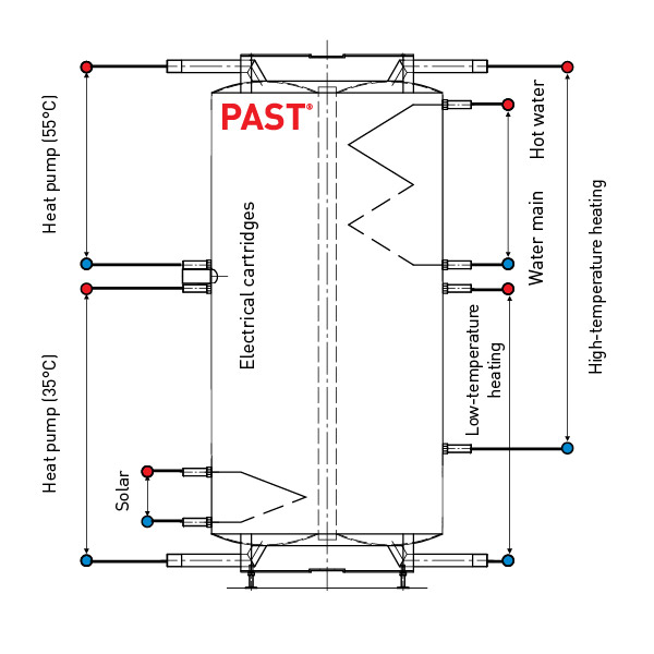 Connection diagrams for the PAST® system